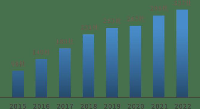 IPO支援累計お客様数のグラフ