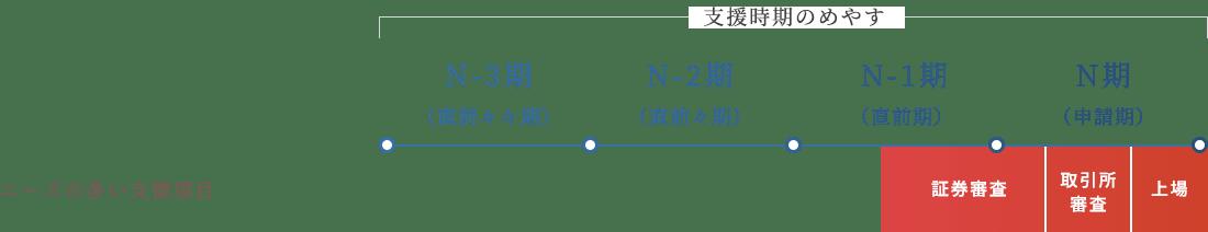 支援時期のめやす:N-3期(直前々々期)・N-2期(直前々期)・N-1期(直前期)・N期(申請期)